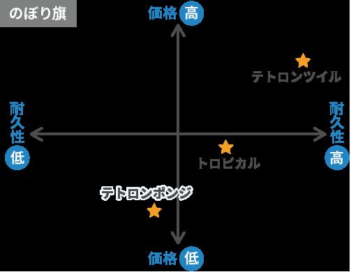 のぼり比較表