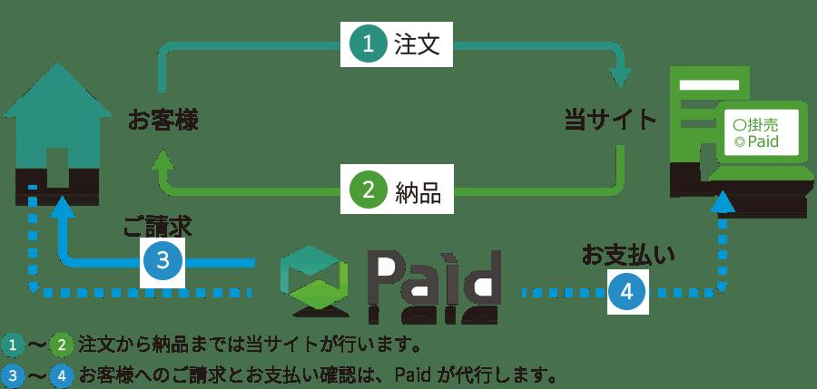 paid概要