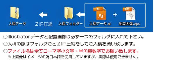 配置画像の入稿漏れや解像度にご注意下さい。
