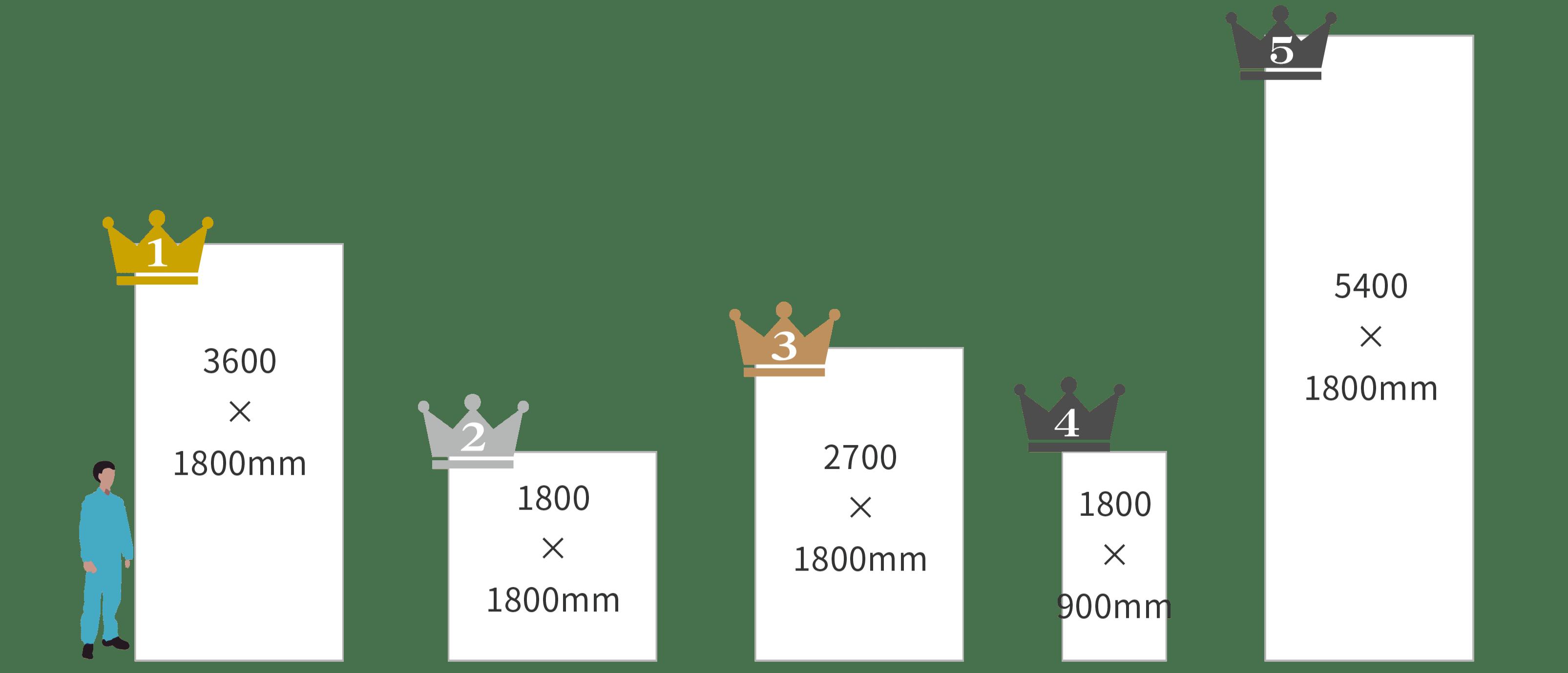 人気の現場シートのサイズランキング